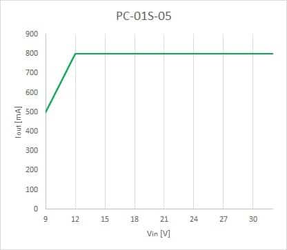 Bezpieczny zakres pracy dla PC-01S-05