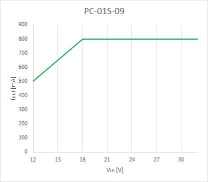 Bezpieczny zakres pracy dla PC-01S-09